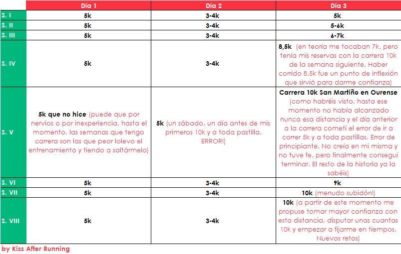 Plan de entrenamiento para correr mis primeros 10k